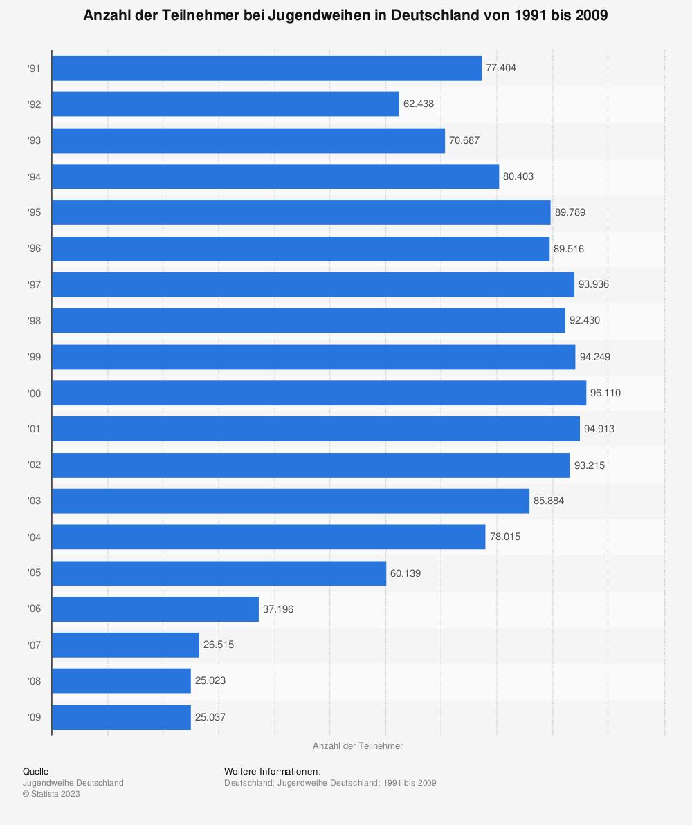Statistik: Anzahl der Teilnehmer bei Jugendweihen in Deutschland von 1991 bis 2009   Statista