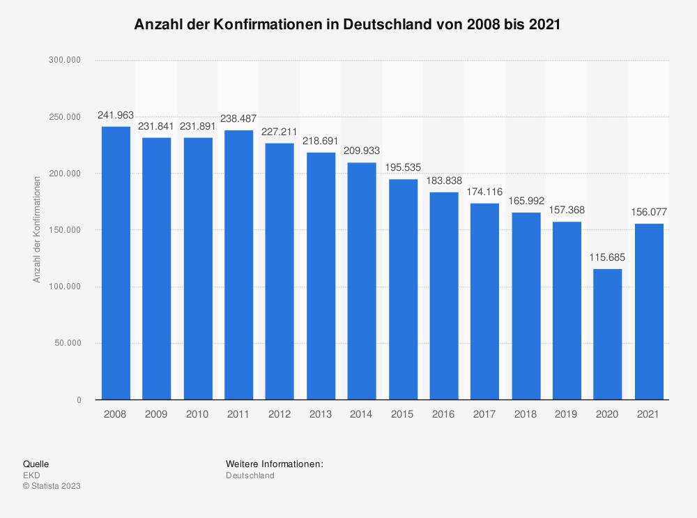 Statistik: Anzahl der Konfirmationen in Deutschland von 2002 bis 2016 | Statista