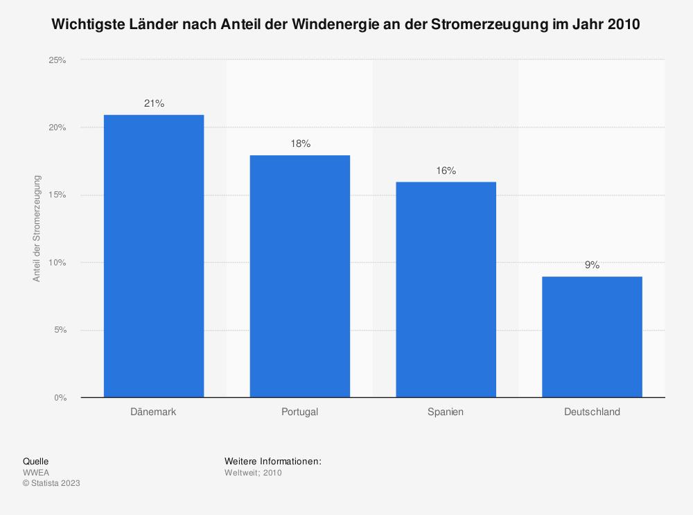 Statistik: Wichtigste Länder nach Anteil der Windenergie an der Stromerzeugung im Jahr 2010 | Statista