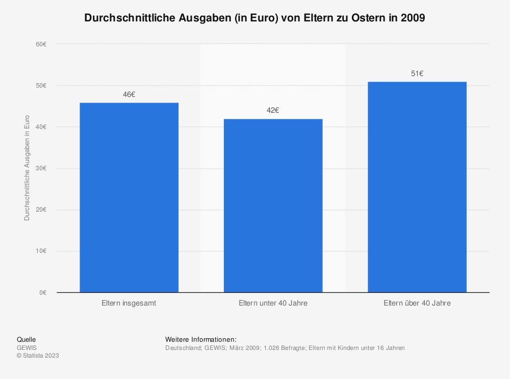 Statistik: Durchschnittliche Ausgaben (in Euro) von Eltern zu Ostern in 2009 | Statista