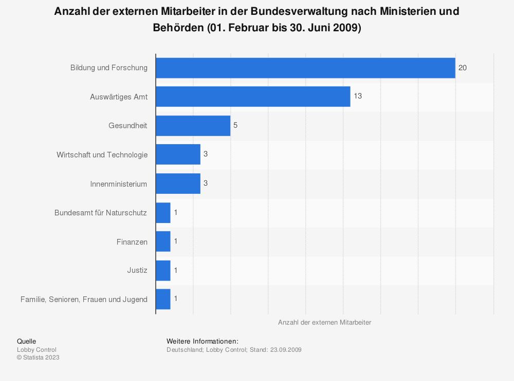 Statistik: Anzahl der externen Mitarbeiter in der Bundesverwaltung nach Ministerien und Behörden (01. Februar bis 30. Juni 2009) | Statista