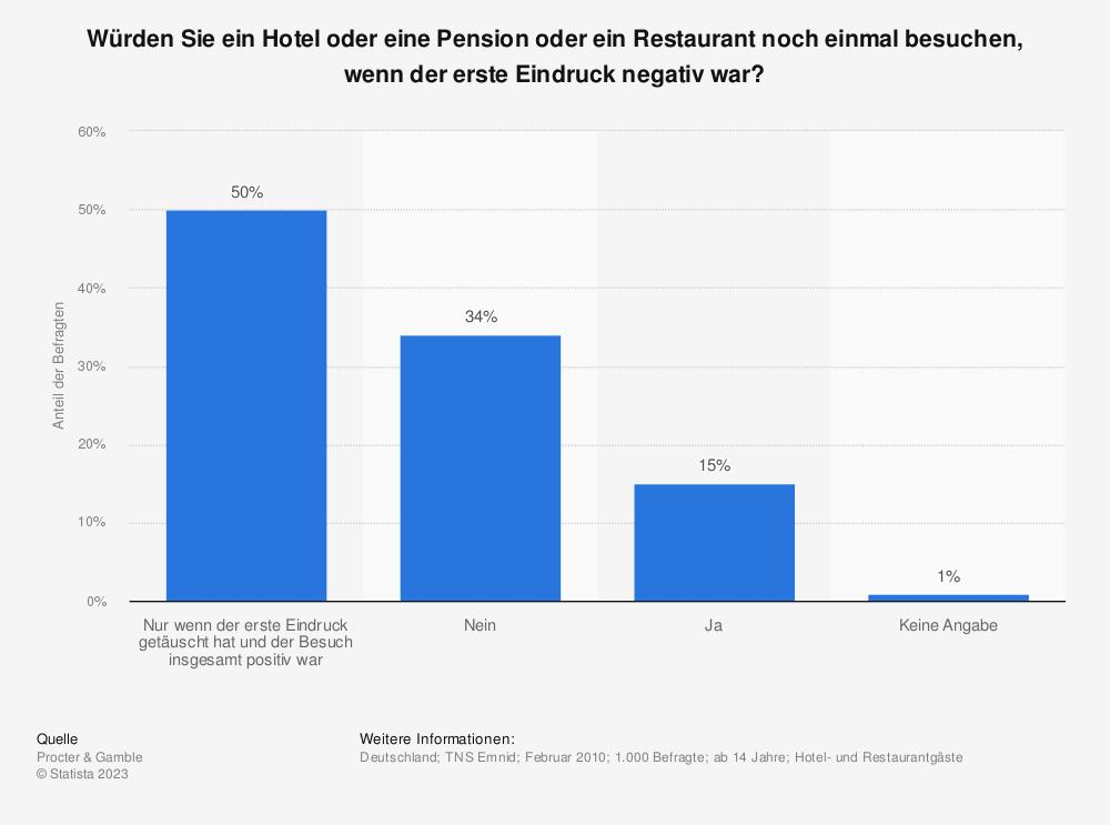 Statistik: Würden Sie ein Hotel oder eine Pension oder ein Restaurant noch einmal besuchen, wenn der erste Eindruck negativ war? | Statista