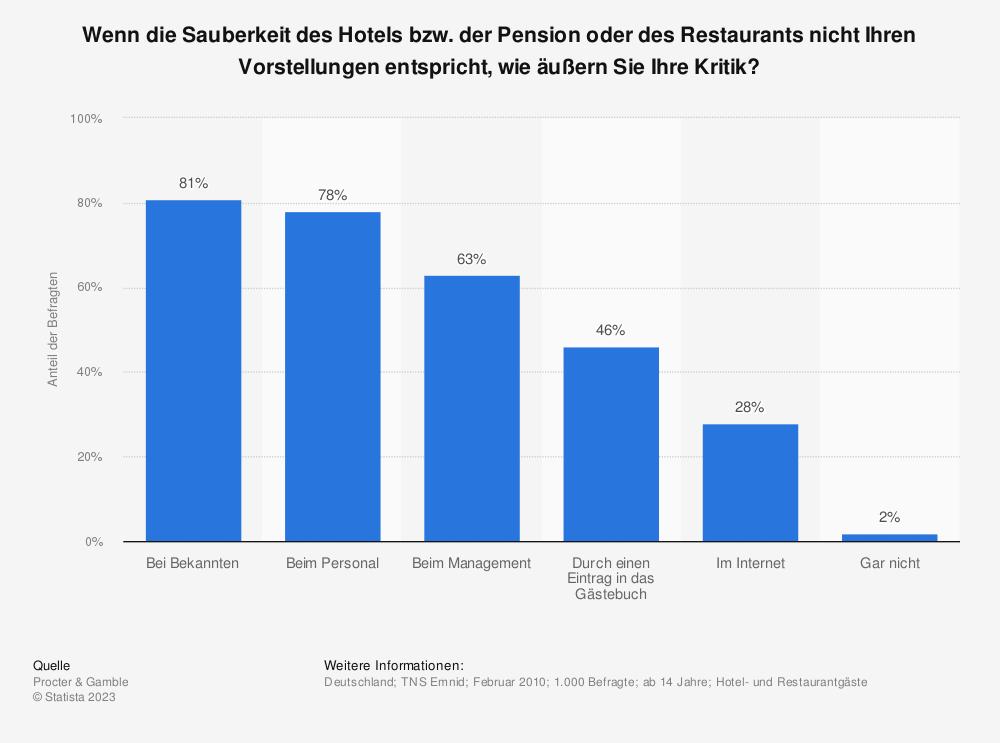 Statistik: Wenn die Sauberkeit des Hotels bzw. der Pension oder des Restaurants nicht Ihren Vorstellungen entspricht, wie äußern Sie Ihre Kritik? | Statista