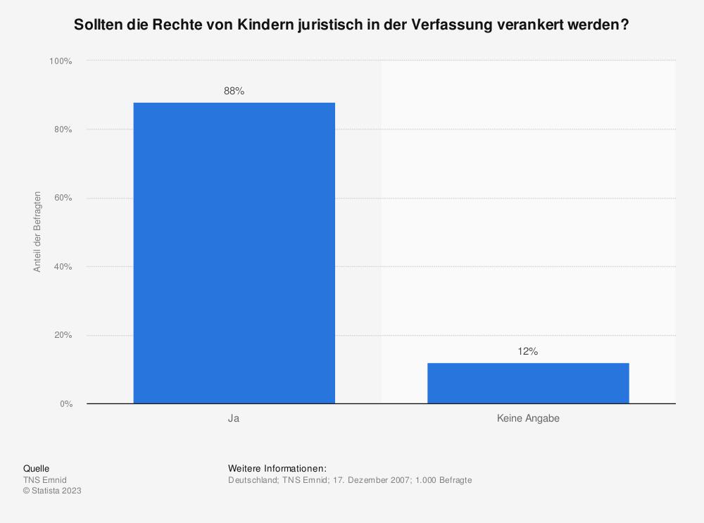 Statistik: Sollten die Rechte von Kindern juristisch in der Verfassung verankert werden? | Statista