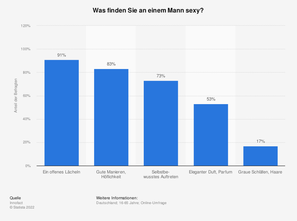 single frauen statistik Bergheim
