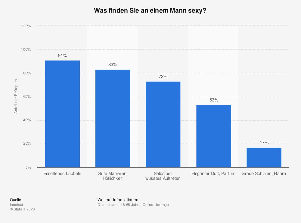 Statistik: Was finden Sie an einem Mann sexy? | Statista