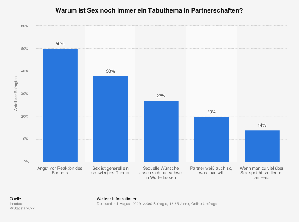 Statistik: Warum ist Sex noch immer ein Tabuthema in Partnerschaften? | Statista