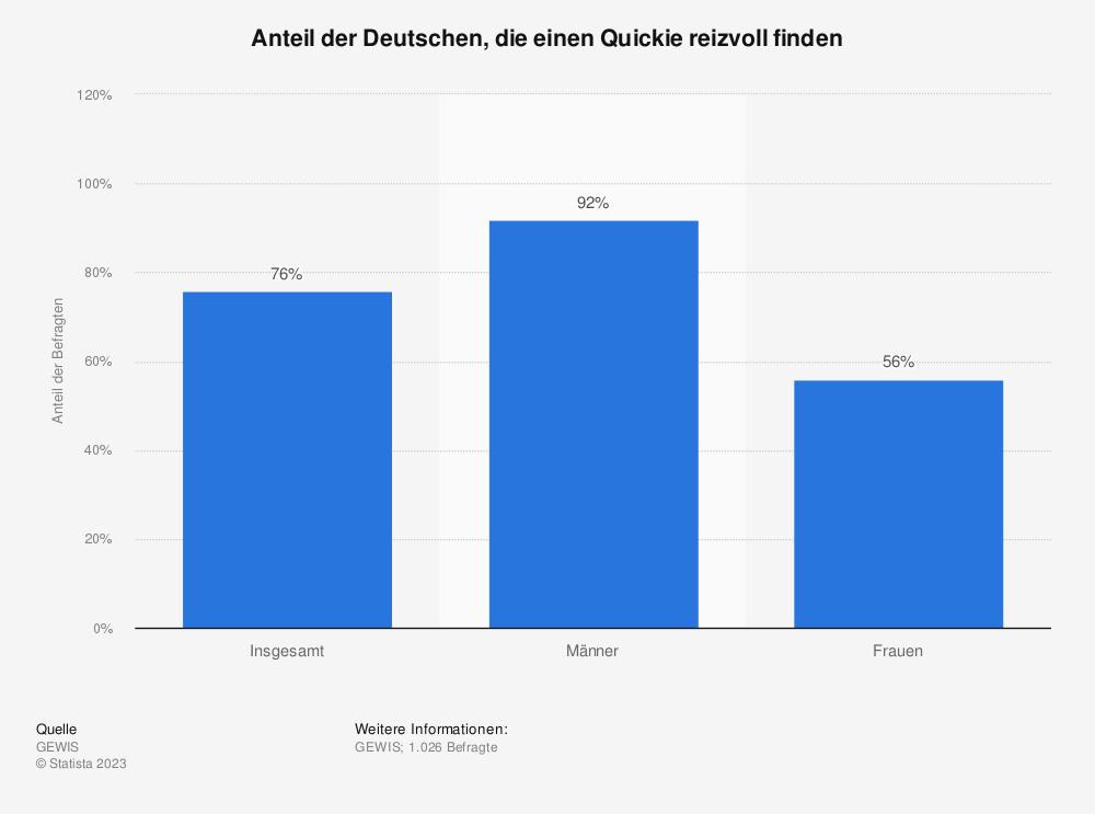 Statistik: Anteil der Deutschen, die einen Quickie reizvoll finden | Statista