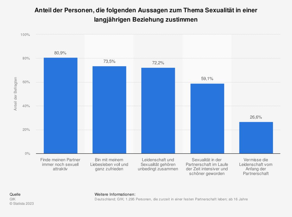 Statistik: Anteil der Personen, die folgenden Aussagen zum Thema Sexualität in einer langjährigen Beziehung zustimmen | Statista