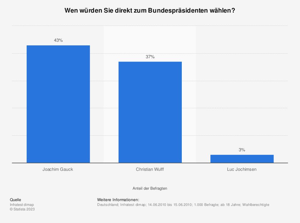 Statistik: Wen würden Sie direkt zum Bundespräsidenten wählen? | Statista