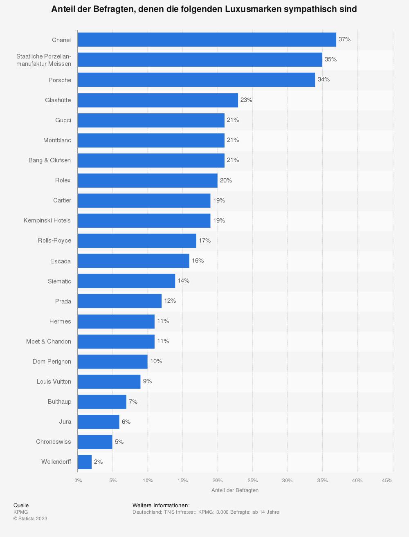 Statistik: Anteil der Befragten, denen die folgenden Luxusmarken sympathisch sind | Statista