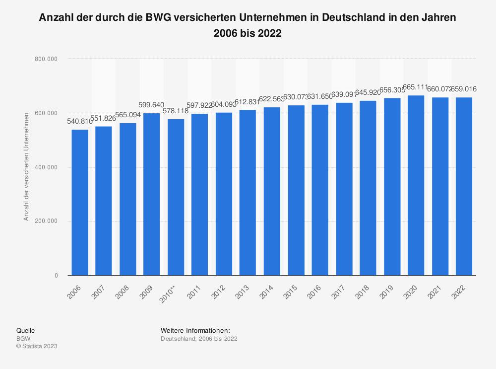 Statistik: Anzahl der durch die BWG versicherten Unternehmen in Deutschland in den Jahren 2006 bis 2018 | Statista