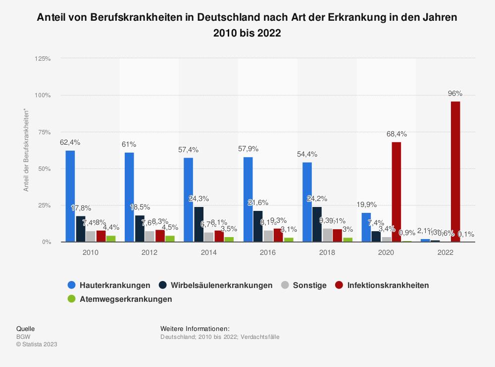 Statistik: Anteil von Berufskrankheiten in Deutschland nach Art der Erkrankung in den Jahren 2010 bis 2018 | Statista