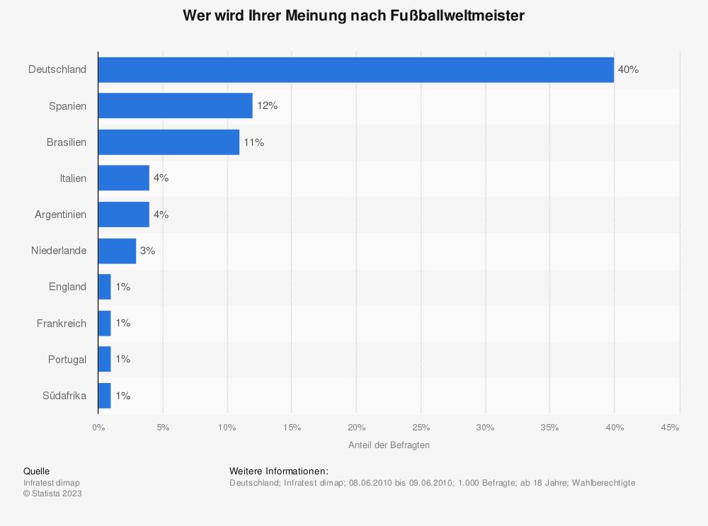 Statistik: Wer wird Ihrer Meinung nach Fußballweltmeister   Statista