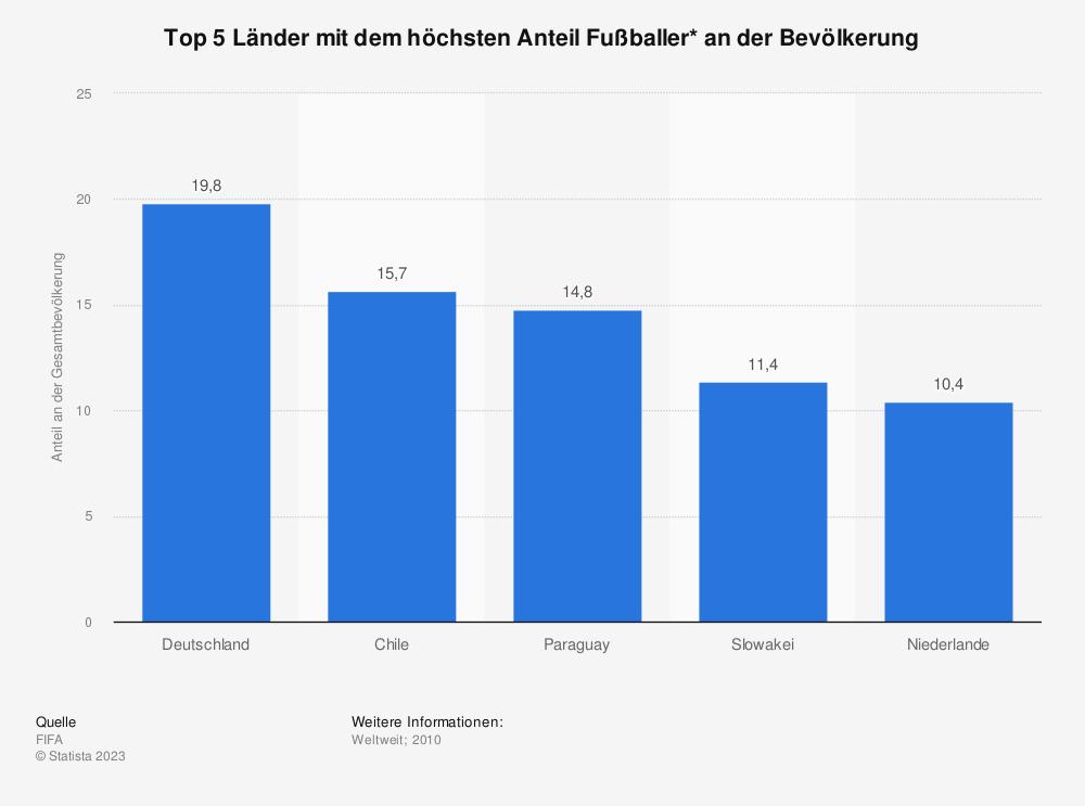 Statistik: Top 5 Länder mit dem höchsten Anteil Fußballer* an der Bevölkerung  | Statista