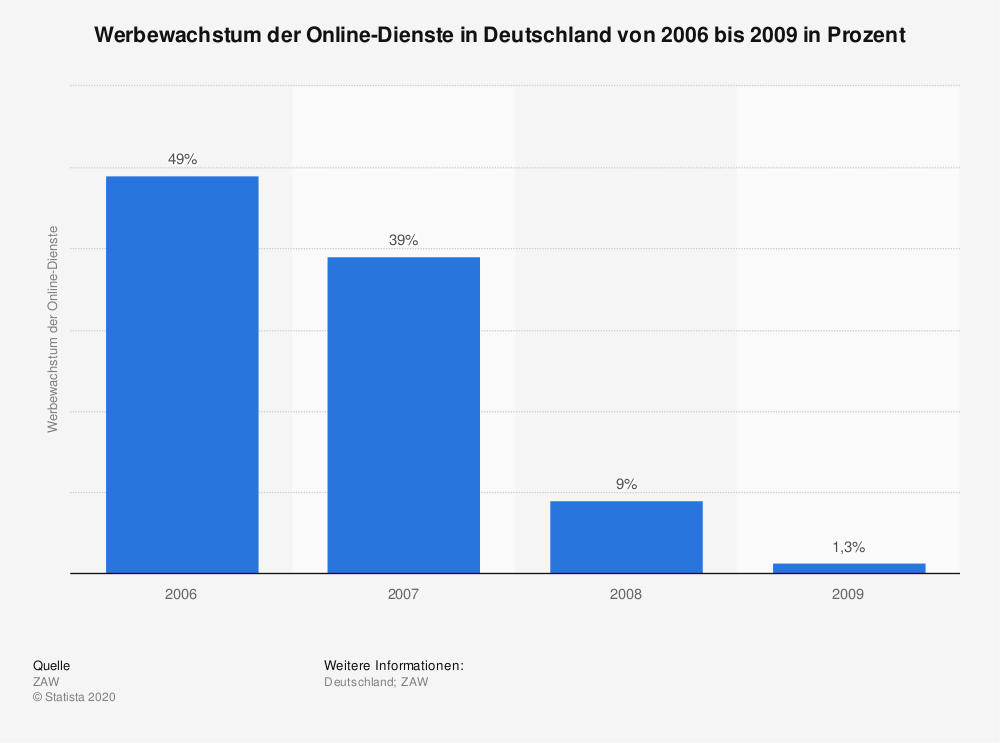Statistik: Werbewachstum der Online-Dienste in Deutschland von 2006 bis 2009 in Prozent | Statista