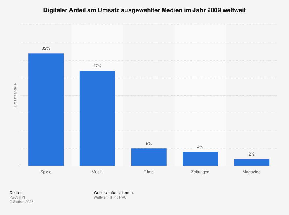 Statistik: Digitaler Anteil am Umsatz ausgewählter Medien im Jahr 2009 weltweit | Statista