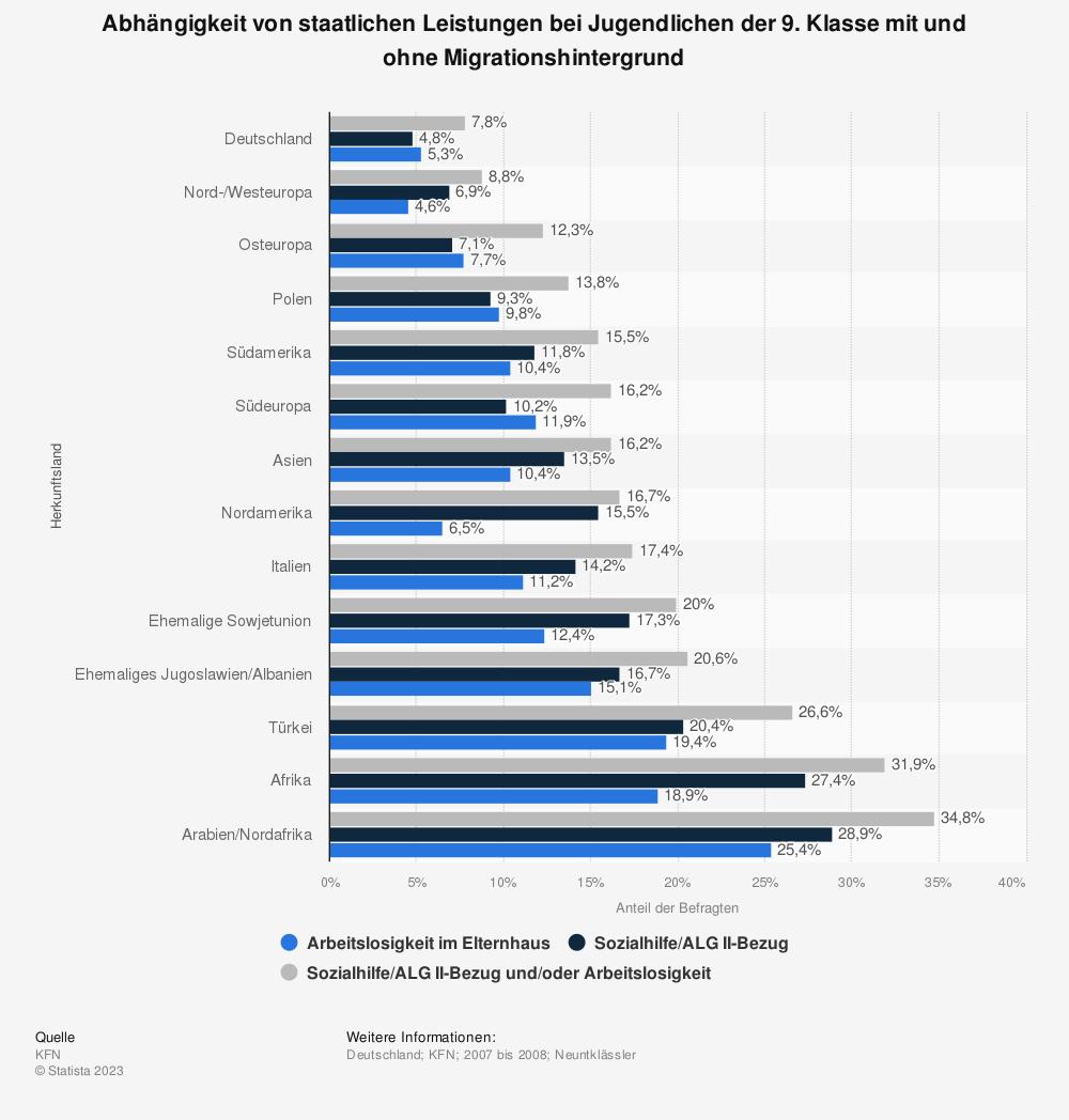 Statistik: Abhängigkeit von staatlichen Leistungen bei Jugendlichen der 9. Klasse mit und ohne Migrationshintergrund | Statista