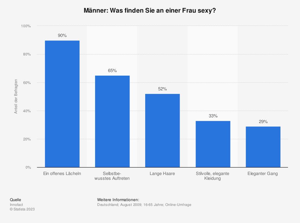 Statistik: Männer: Was finden Sie an einer Frau sexy? | Statista