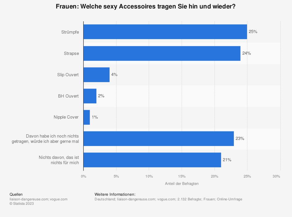 Statistik: Frauen: Welche sexy Accessoires tragen Sie hin und wieder? | Statista
