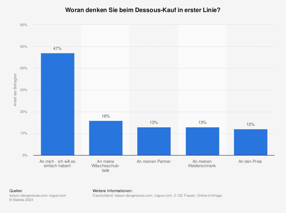 Statistik: Woran denken Sie beim Dessous-Kauf in erster Linie? | Statista
