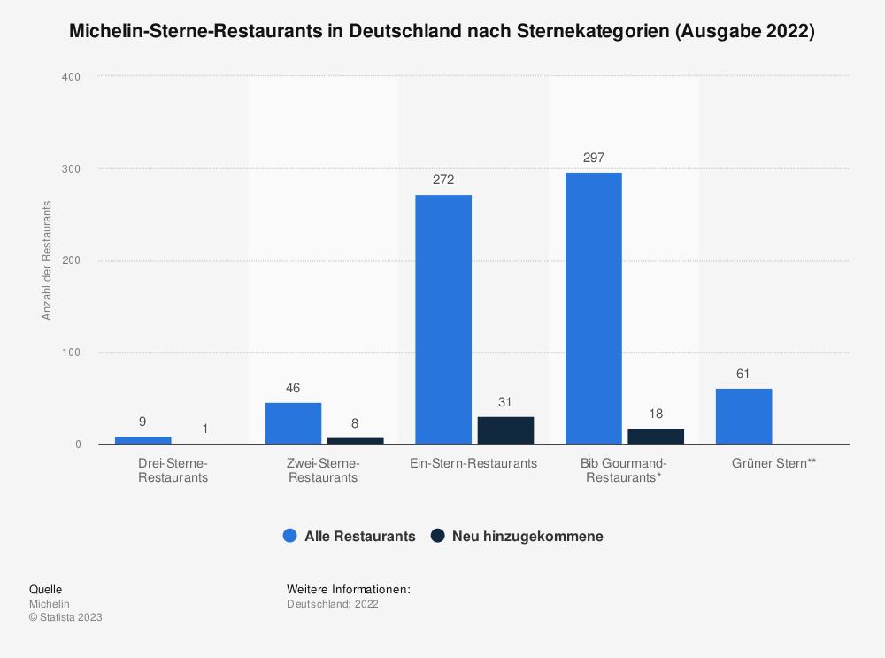 Statistik: Michelin-Sterne-Restaurants in Deutschland nach Sternekategorien (Ausgabe 2019) | Statista