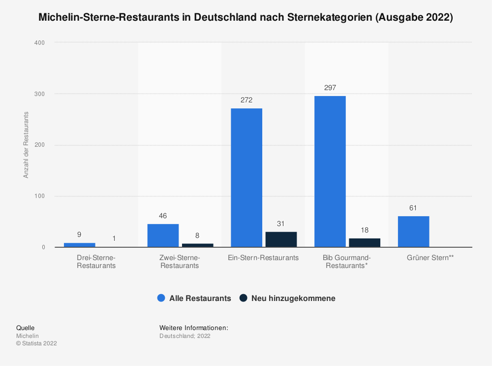 Statistik: Michelin-Sternerestaurants in Deutschland nach Sternekategorien (Ausgabe 2017) | Statista