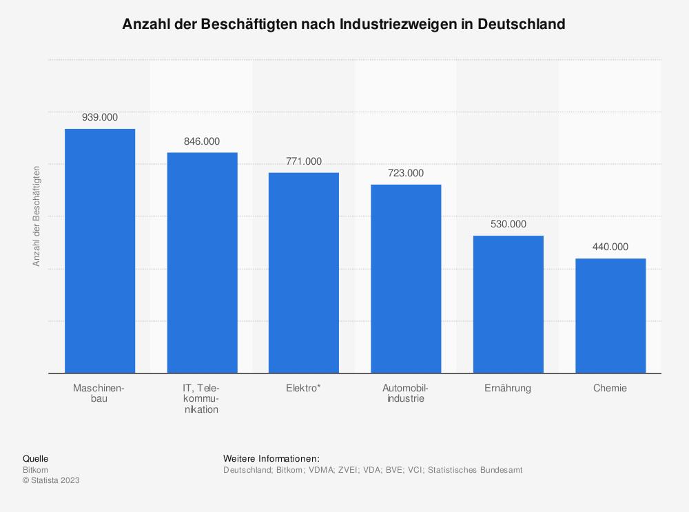 Statistik: Anzahl der Beschäftigten nach Industriezweigen in Deutschland | Statista