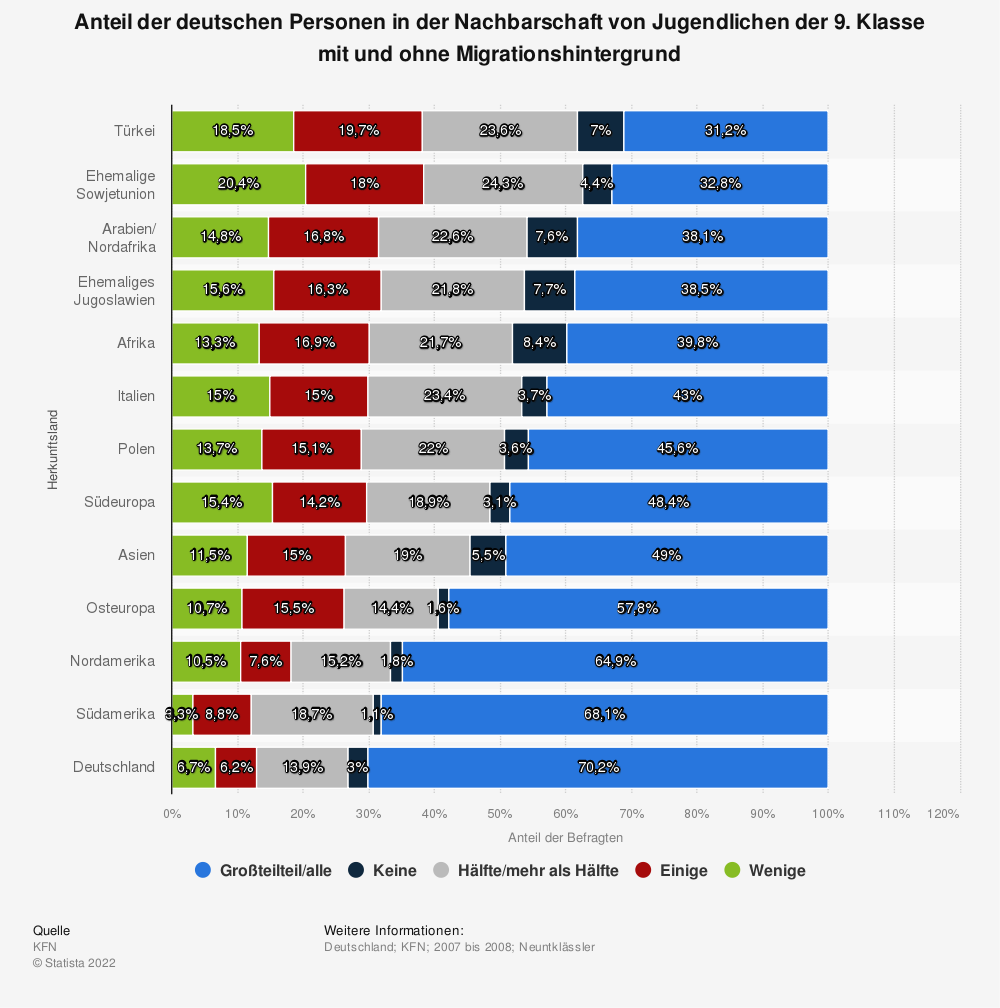 Statistik: Anteil der deutschen Personen in der Nachbarschaft von Jugendlichen der 9. Klasse mit und ohne Migrationshintergrund | Statista