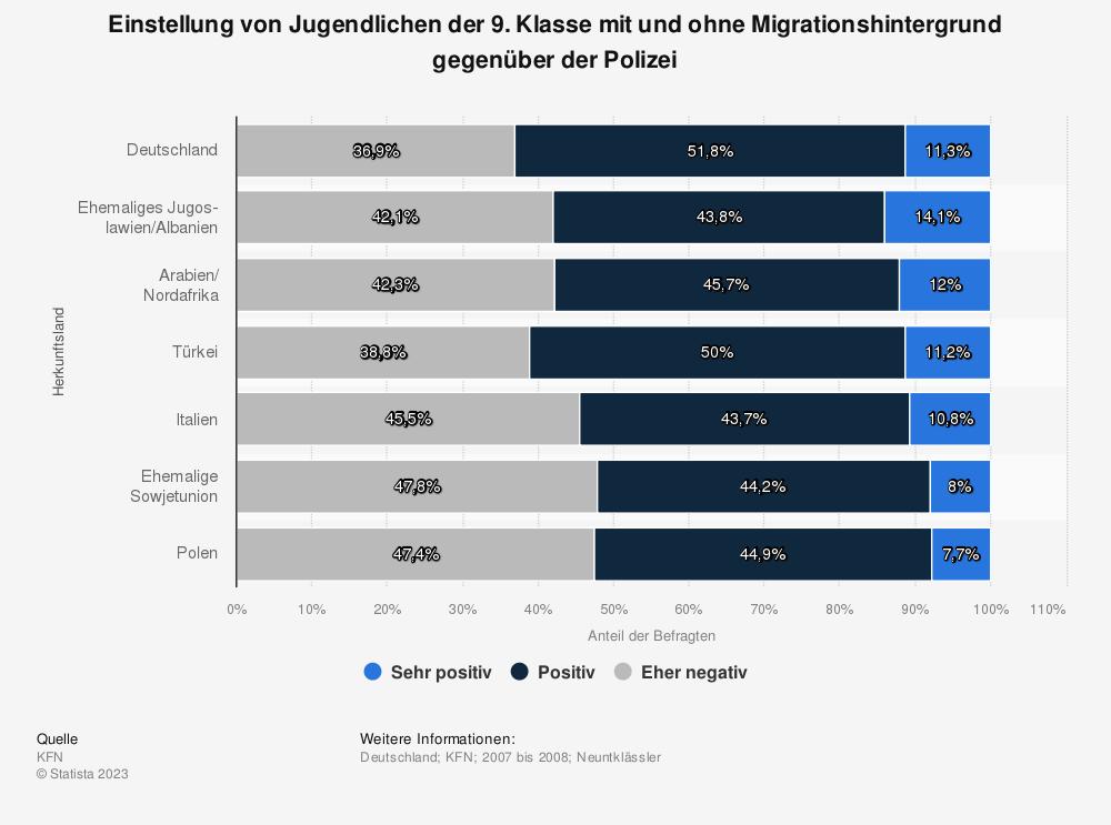Statistik: Einstellung von Jugendlichen der 9. Klasse mit und ohne Migrationshintergrund gegenüber der Polizei  | Statista