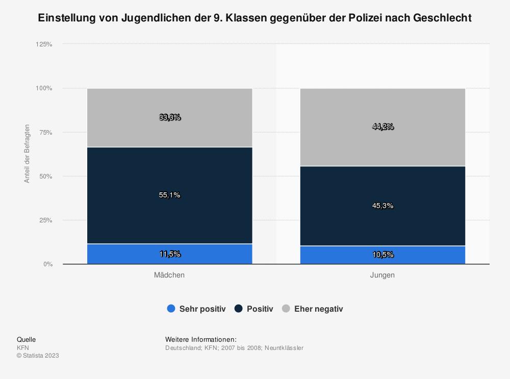 Statistik: Einstellung von Jugendlichen der 9. Klassen gegenüber der Polizei nach Geschlecht | Statista