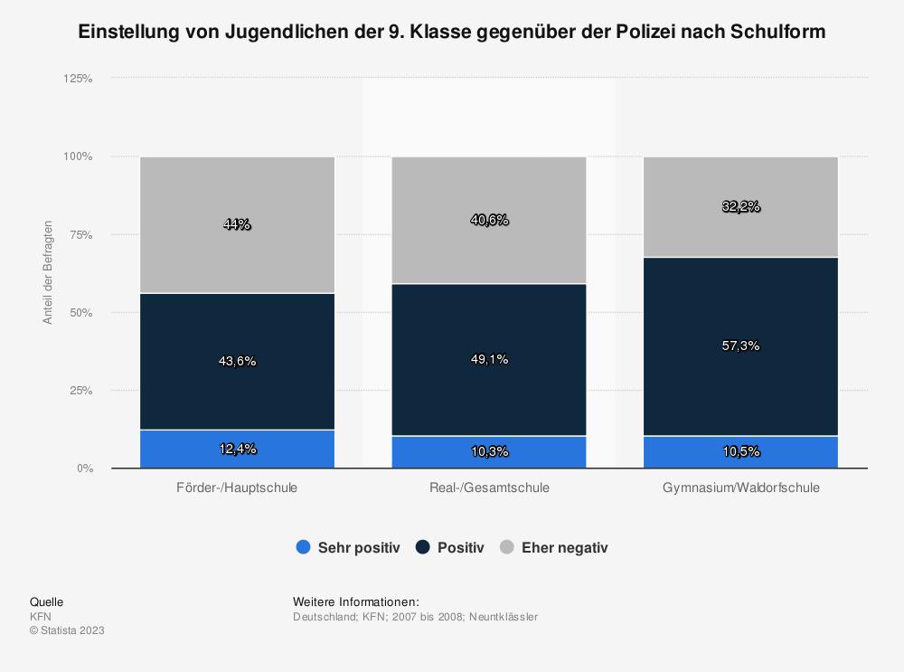 Statistik: Einstellung von Jugendlichen der 9. Klasse gegenüber der Polizei nach Schulform | Statista