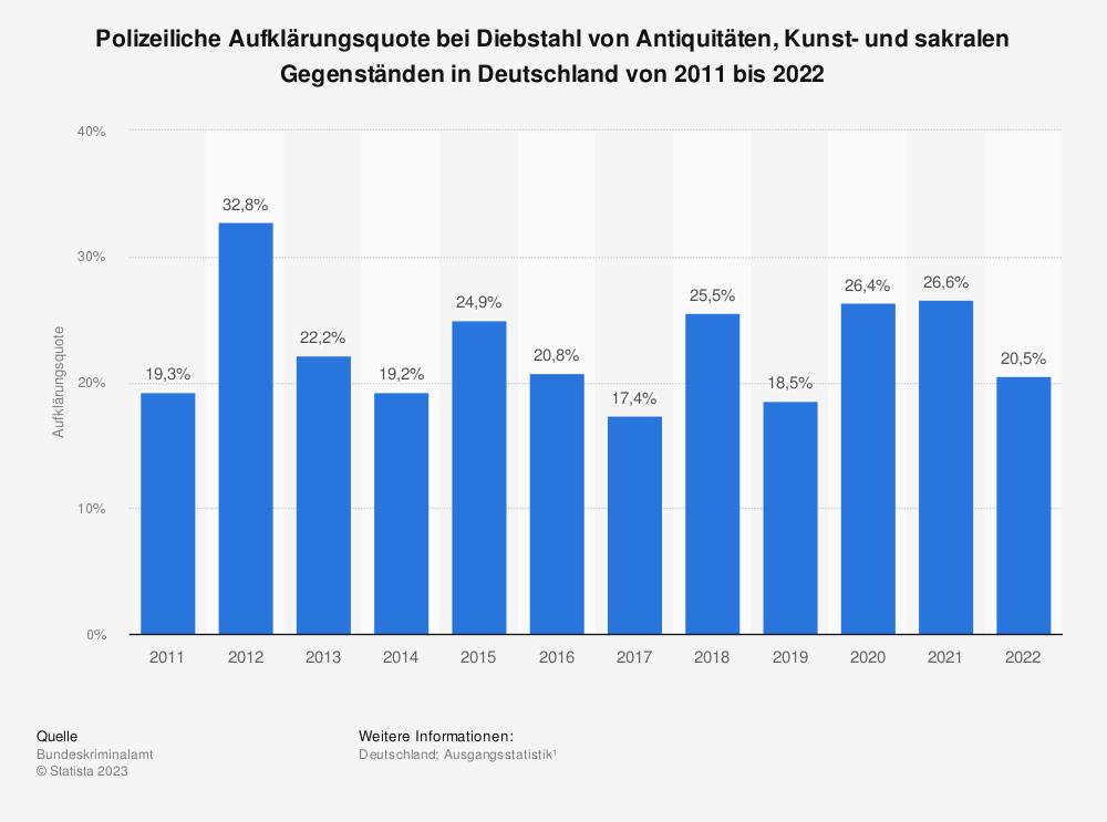 Statistik: Polizeiliche Aufklärungsquote bei Diebstahl von Antiquitäten, Kunst- und sakralen Gegenständen in Deutschland von 1987 bis 2018 | Statista