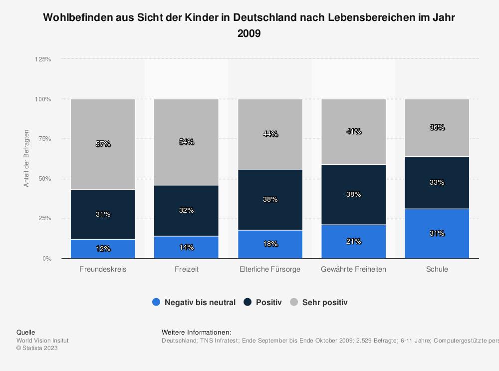 Statistik: Wohlbefinden aus Sicht der Kinder in Deutschland nach Lebensbereichen im Jahr 2009  | Statista