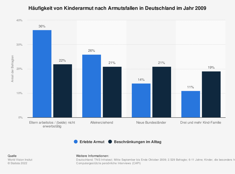 Statistik: Häufigkeit von Kinderarmut nach Armutsfallen in Deutschland im Jahr 2009  | Statista