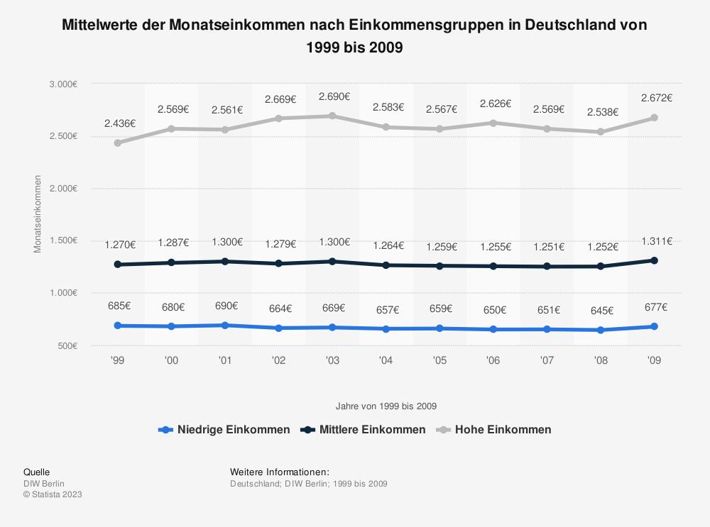 Statistik: Mittelwerte der Monatseinkommen nach Einkommensgruppen in Deutschland von 1999 bis 2009 | Statista