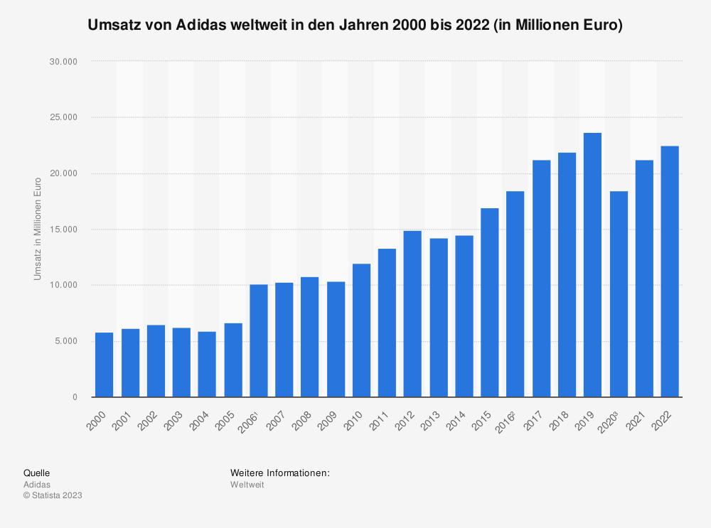 Statistik: Umsatz von Adidas weltweit in den Jahren 2000 bis 2018 (in Millionen Euro) | Statista