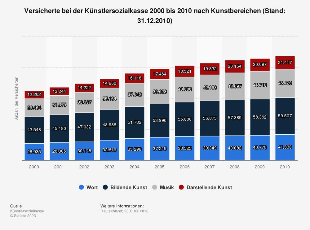 Statistik: Versicherte bei der Künstlersozialkasse 2000 bis 2010 nach Kunstbereichen (Stand: 31.12.2010) | Statista