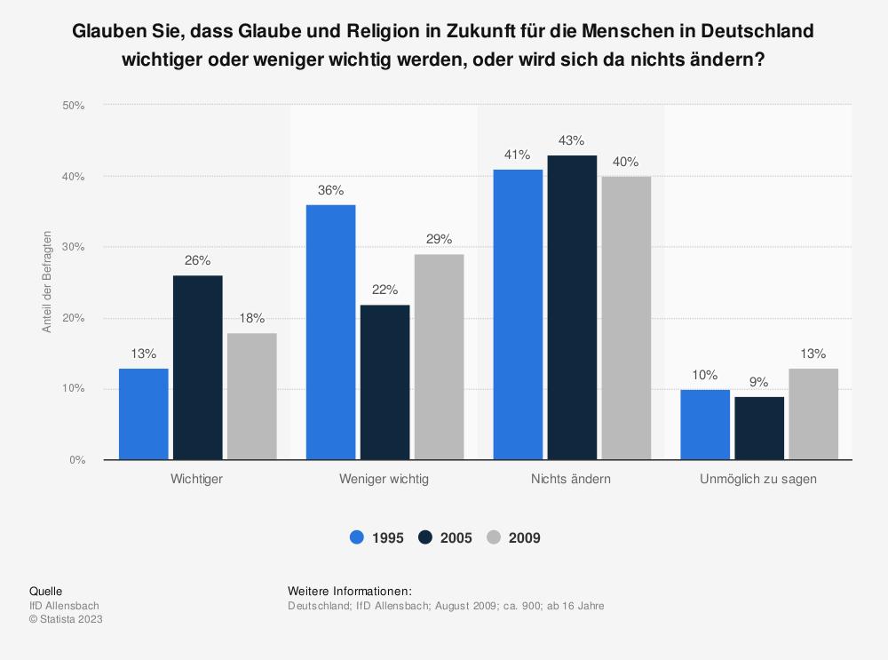 Statistik: Glauben Sie, dass Glaube und Religion in Zukunft für die Menschen in Deutschland wichtiger oder weniger wichtig werden, oder wird sich da nichts ändern?  | Statista