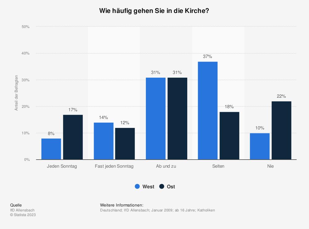 Statistik: Wie häufig gehen Sie in die Kirche? | Statista