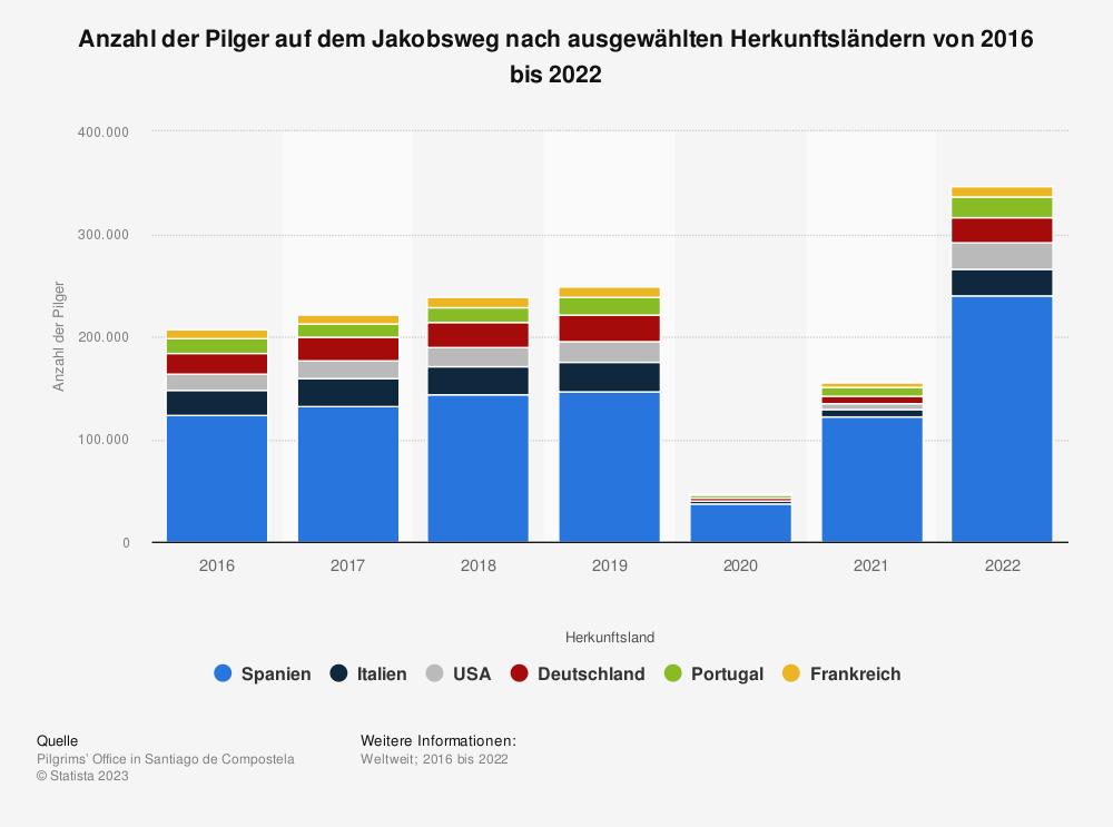 Statistik: Anzahl der Pilger auf dem Jakobsweg nach ausgewählten Herkunftsländern von 2014 bis 2019 | Statista