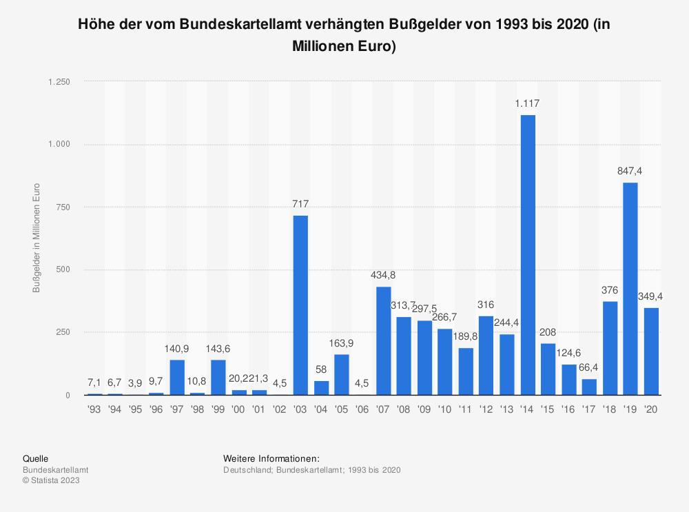 Statistik: Höhe der vom Bundeskartellamt verhängten Bußgelder von 1993 bis 2016 (in Millionen Euro) | Statista