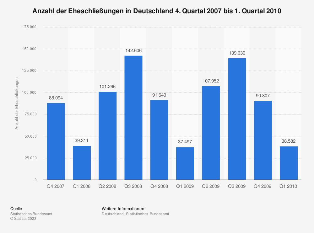 Statistik: Anzahl der Eheschließungen in Deutschland 4. Quartal 2007 bis 1. Quartal 2010 | Statista