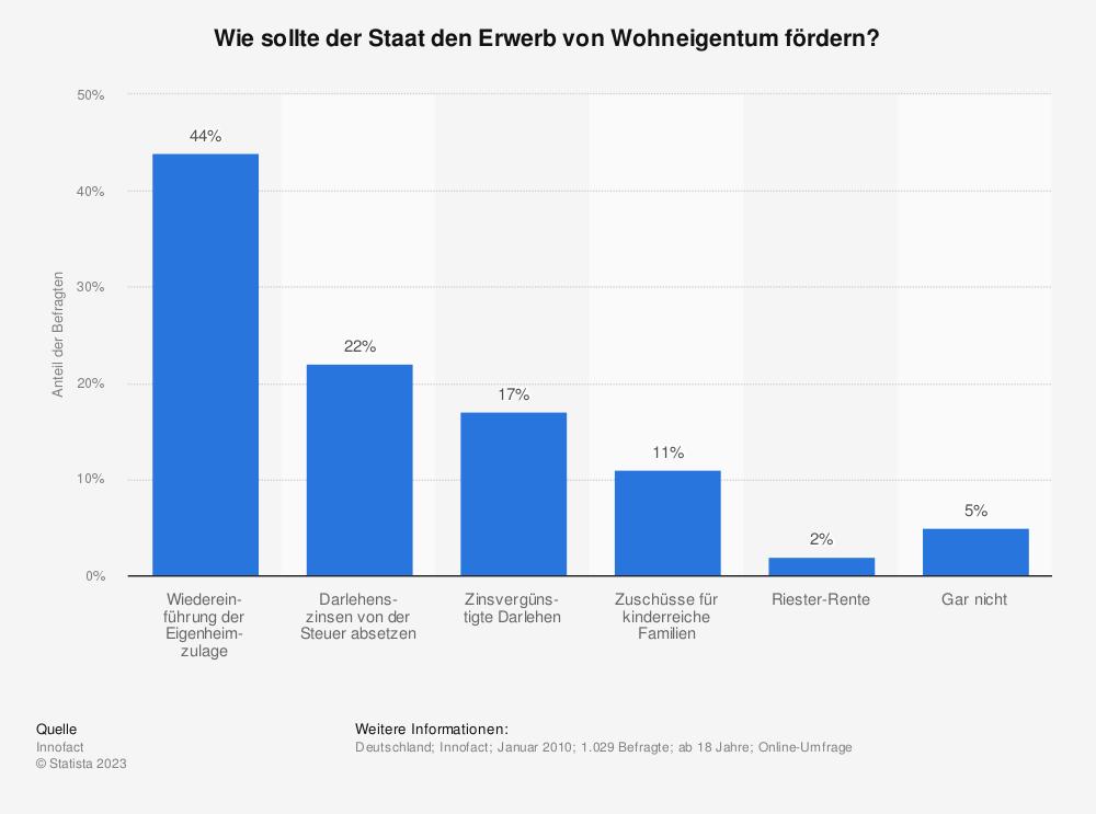 Statistik: Wie sollte der Staat den Erwerb von Wohneigentum fördern? | Statista
