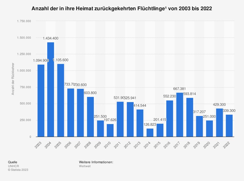 Statistik: Anzahl der in ihre Heimat zurückgekehrten Flüchtlinge* von 2003 bis 2018 | Statista