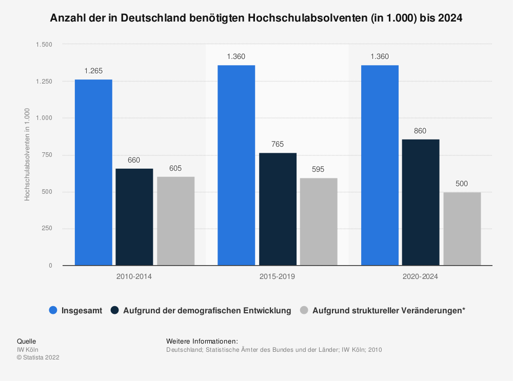 Statistik: Anzahl der in Deutschland benötigten Hochschulabsolventen (in 1.000) bis 2024 | Statista