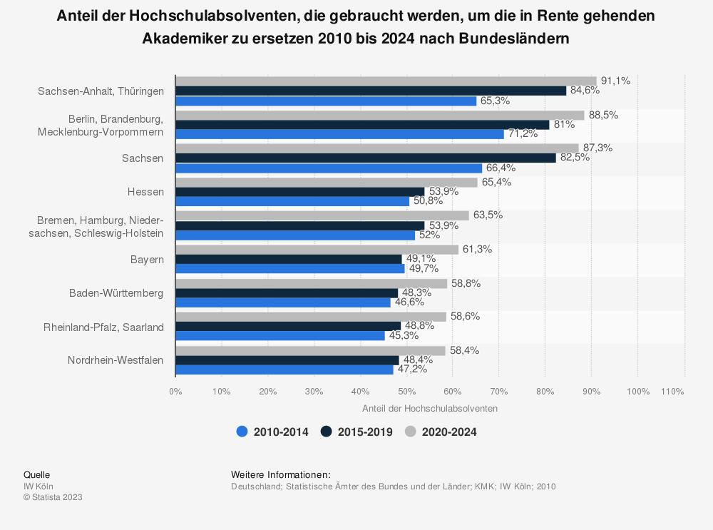 Statistik: Anteil der Hochschulabsolventen, die gebraucht werden, um die in Rente gehenden Akademiker zu ersetzen 2010 bis 2024 nach Bundesländern | Statista