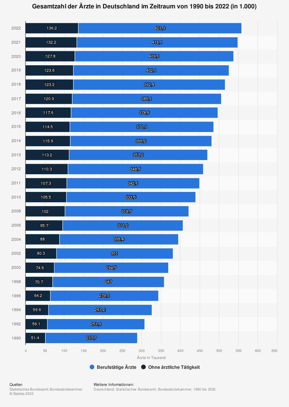 Statistik: Gesamtzahl der Ärzte in Deutschland im Zeitraum von 1990 bis 2019 (in 1.000) | Statista
