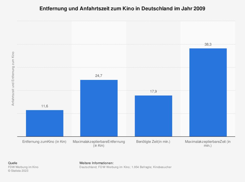 Statistik: Entfernung und Anfahrtszeit zum Kino in Deutschland im Jahr 2009 | Statista