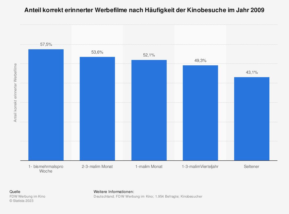 Statistik: Anteil korrekt erinnerter Werbefilme nach Häufigkeit der Kinobesuche im Jahr 2009 | Statista